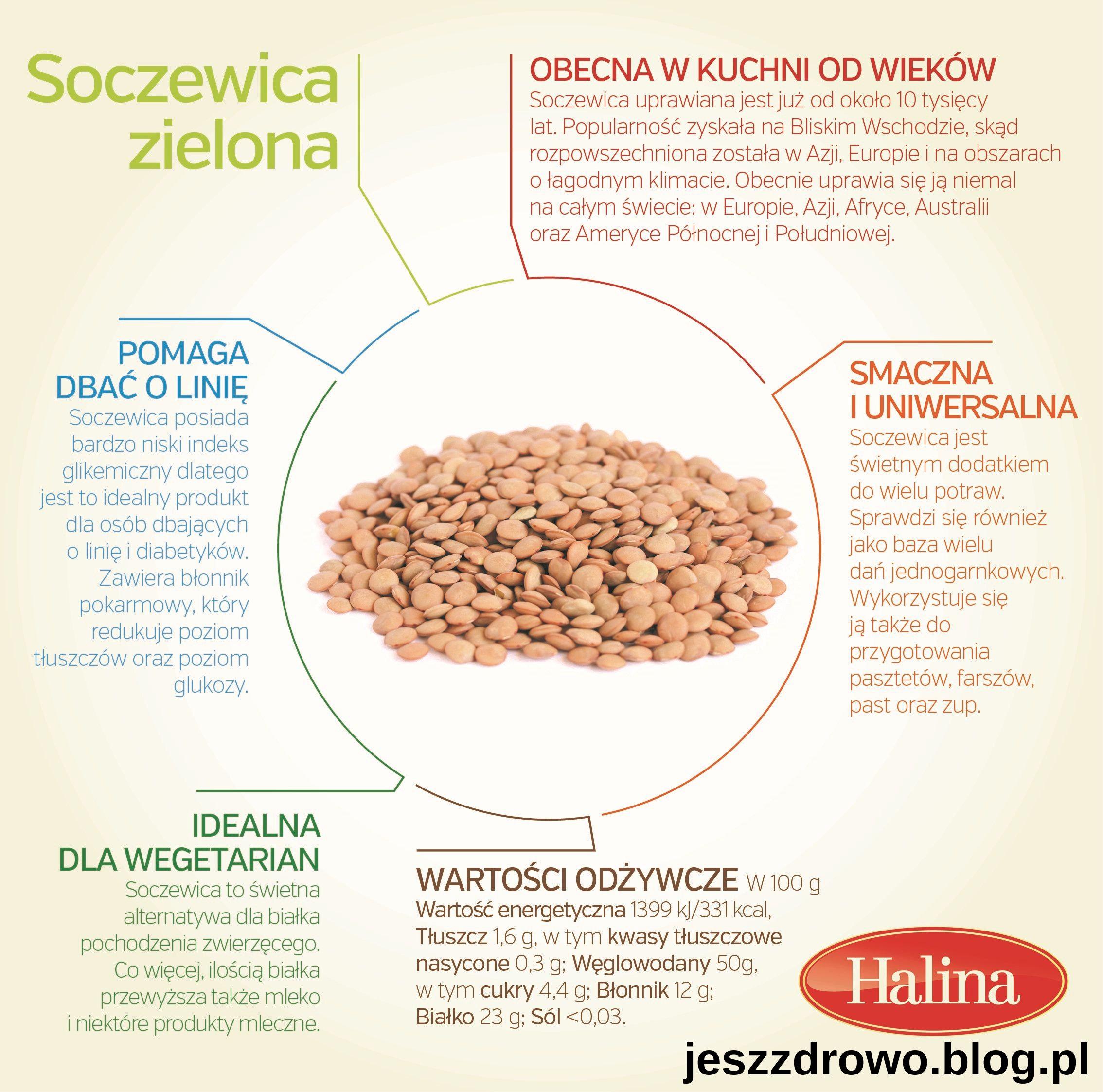 Dlaczego warto jeść soczewicę zieloną